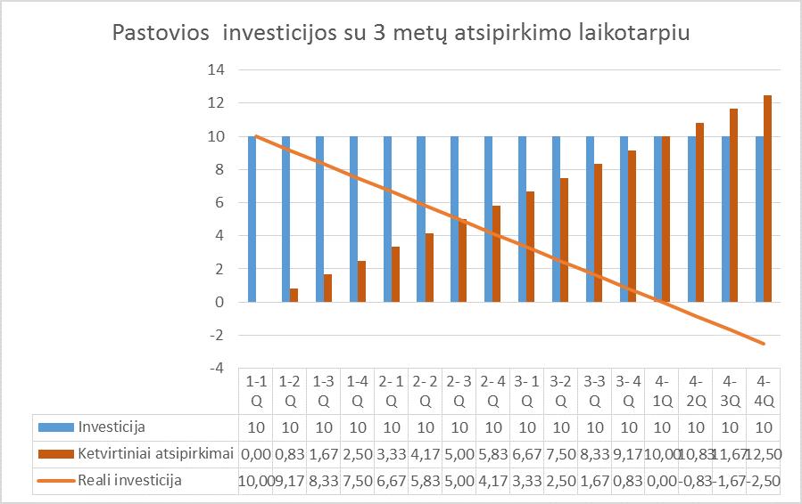 Grafikas 1