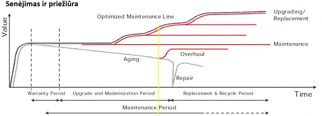 Variklių senėjimo ir aptarnavimo kreivė